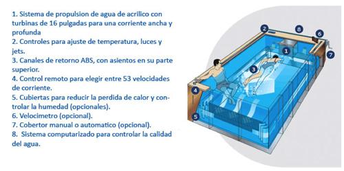 Fastlane el sistema de nado contra corriente est en for Como construir una piscina en chile